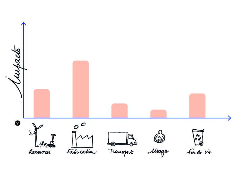 fairly comparatif graphique multi etapes